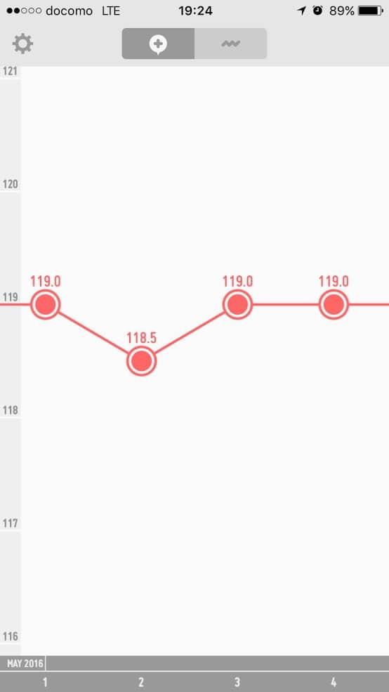 5月頭のぼくの体重の推移