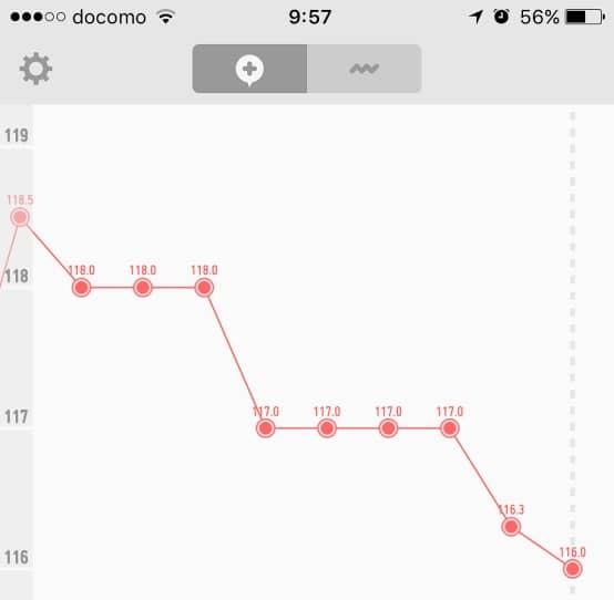 ダイエット開始から1週間の体重の推移