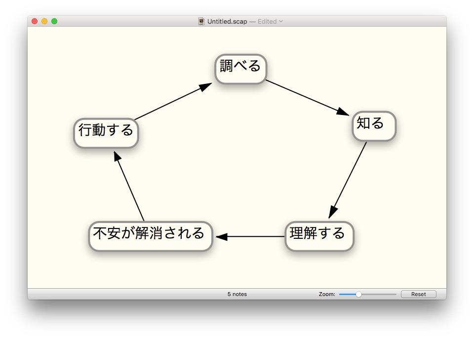 行動できない人が行動するためのサイクル、の図。